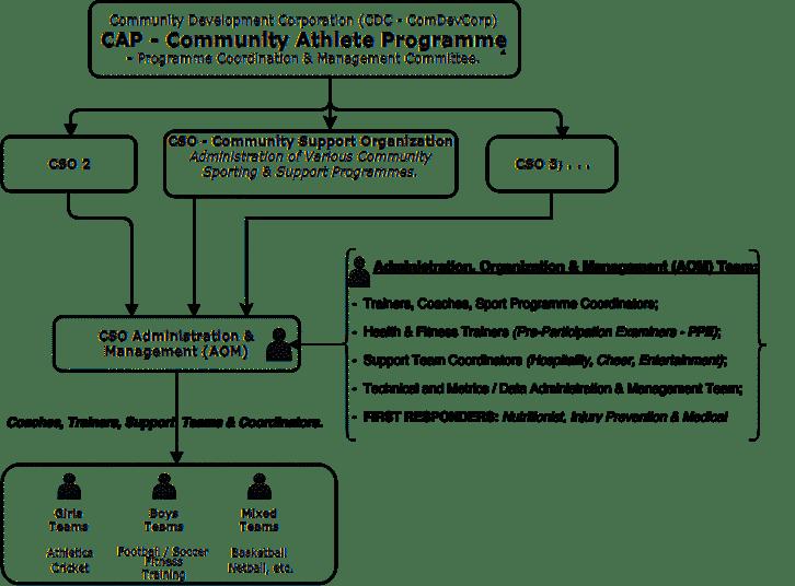 CAP Sports Administration